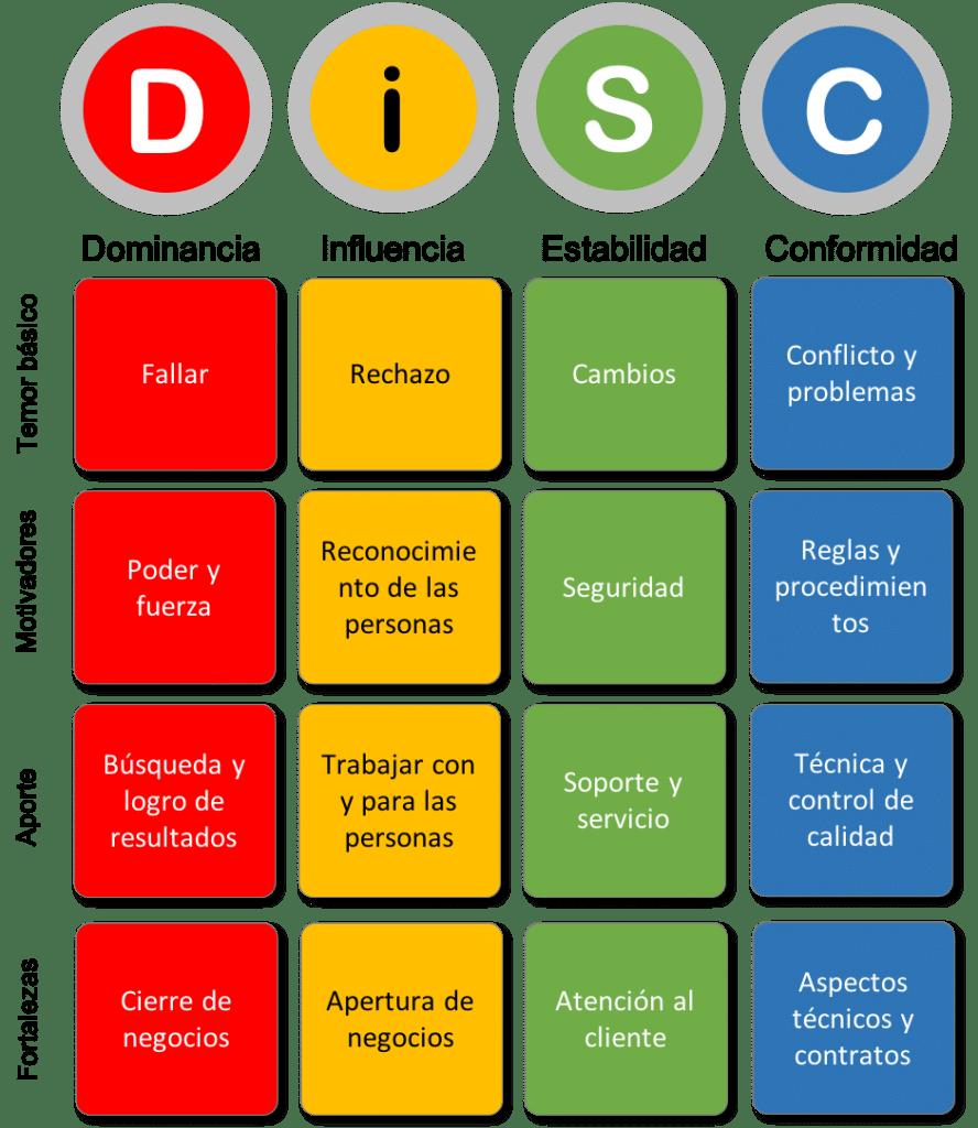 Características Prueba DISC